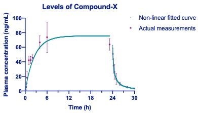 The use of iPrecio pumps for infusion